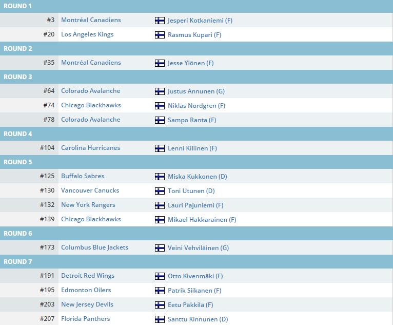 2018 Draft suomalaiset